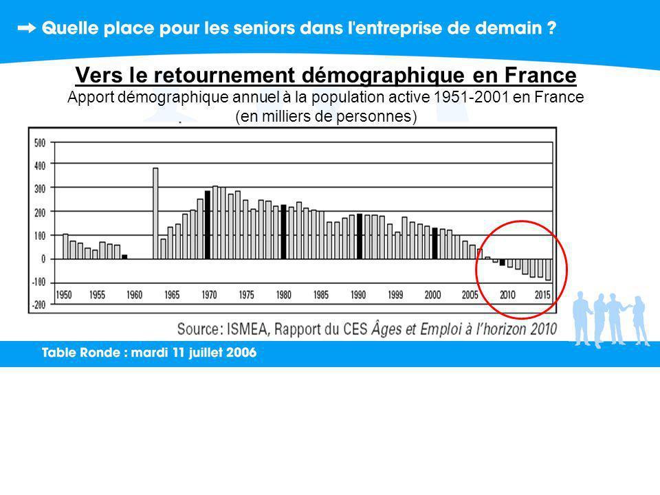 Vers le retournement démographique en France Apport démographique annuel à la population active 1951-2001 en France (en milliers de personnes)