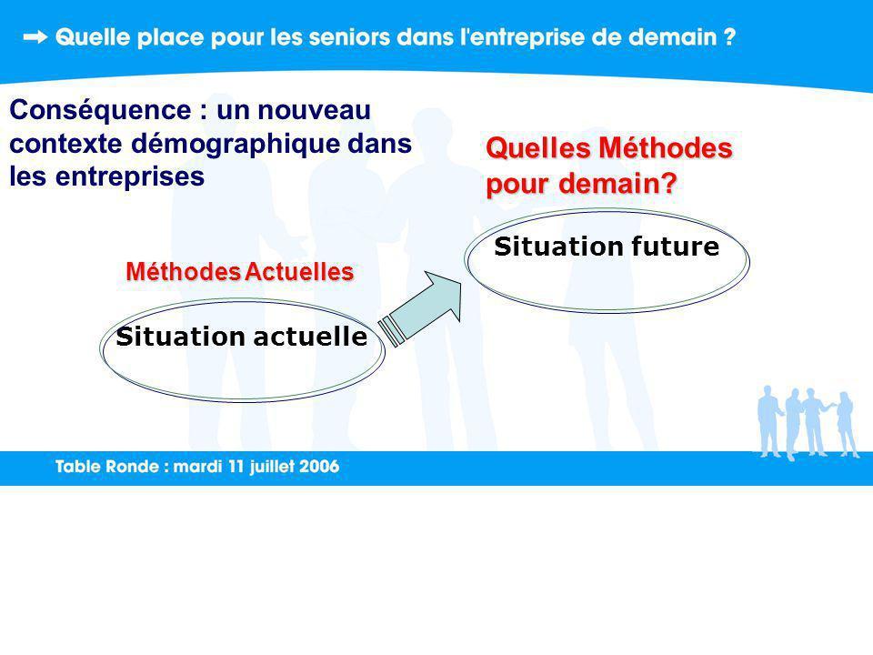 Situation future Situation actuelle Méthodes Actuelles Quelles Méthodes pour demain.