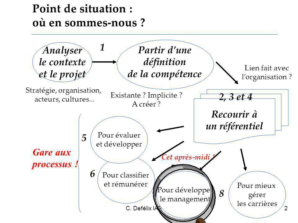 C. Defélix IAE Grenoble 20062 Recourir à un référentiel Point de situation : où en sommes-nous .