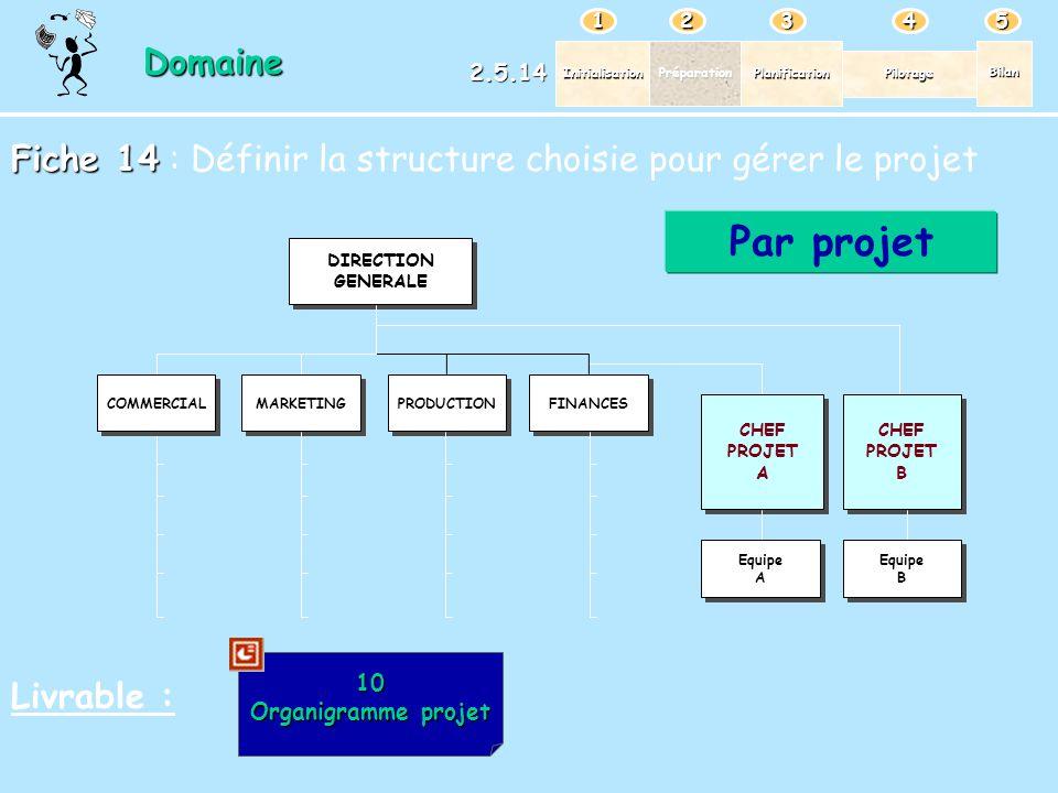 PréparationPlanification Pilotage Bilan Initialisation 12345 Domaine 2.5.14 Fiche 14 Fiche 14 : Définir la structure choisie pour gérer le projet Livr
