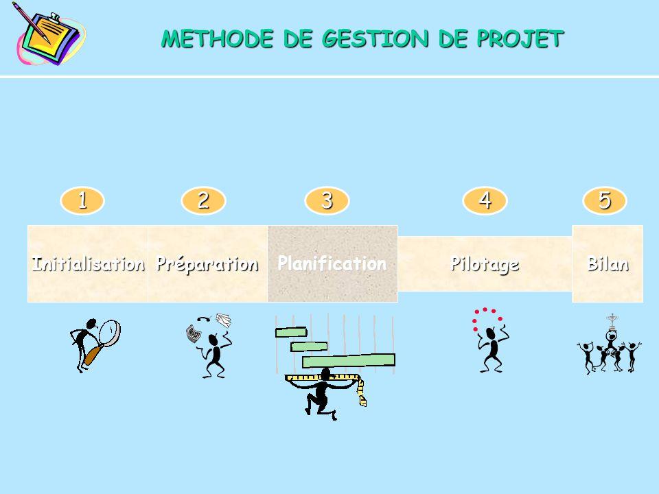 InitialisationPréparationPlanification Pilotage Bilan 12345 METHODE DE GESTION DE PROJET