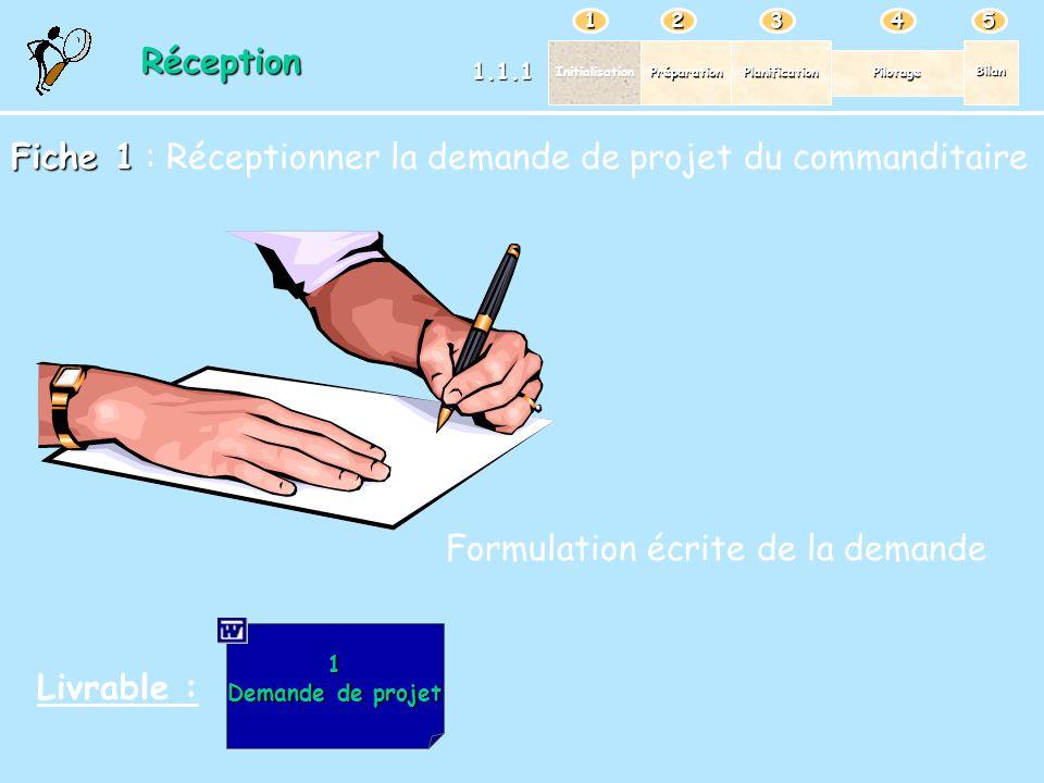 PréparationPlanification Pilotage Bilan Initialisation 12345 1 Demande de projet Demande de projetRéception 1.1.1 Fiche 1 Fiche 1 : Réceptionner la de