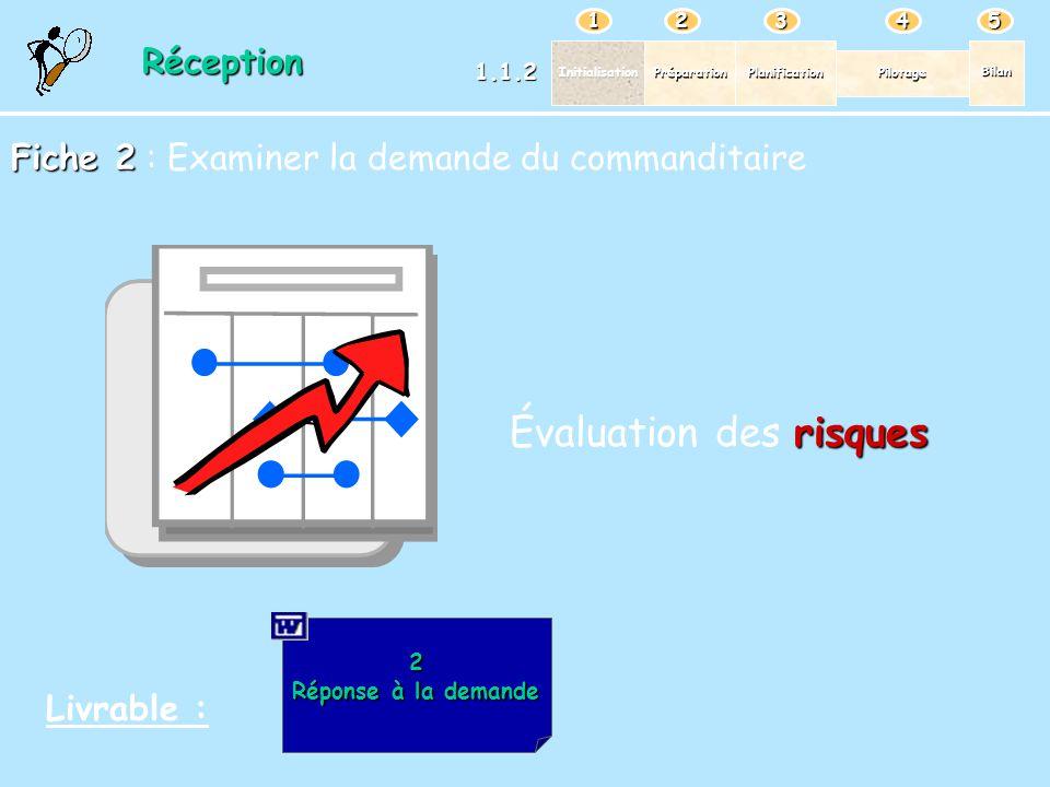 PréparationPlanification Pilotage Bilan Initialisation 12345 2 Réponse à la demande Réponse à la demandeRéception 1.1.2 Fiche 2 Fiche 2 : Examiner la