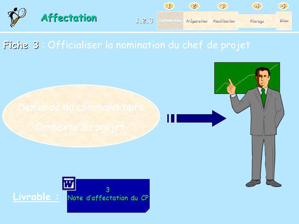 PréparationPlanification Pilotage Bilan Initialisation 12345 Affectation 1.2.3 Fiche 3 Fiche 3 : Officialiser la nomination du chef de projet Livrable