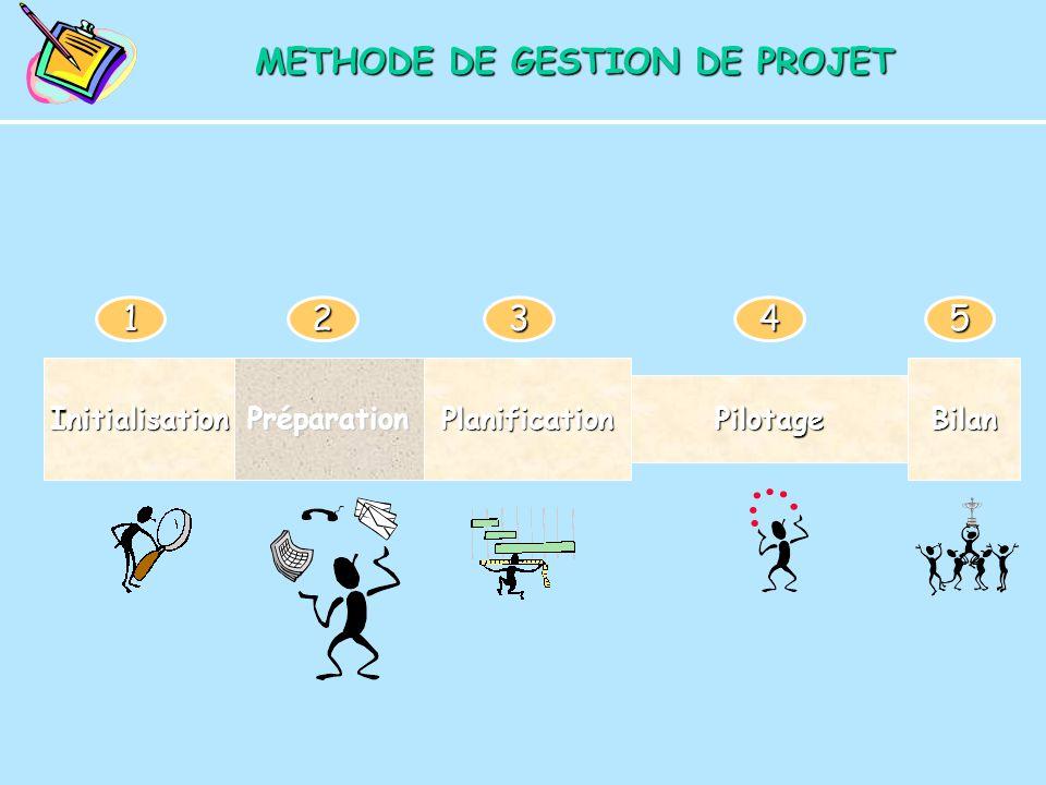 PréparationPlanification Pilotage Bilan Initialisation 12345 Domaine 2.5.14 Fiche 14 Fiche 14 : Définir la structure choisie pour gérer le projet Livrable : 10 Organigramme projet DIRECTION GENERALE DIRECTION GENERALE COMMERCIAL MARKETING PRODUCTION FINANCES CHEF PROJET A CHEF PROJET A CHEF PROJET B CHEF PROJET B Equipe A Equipe A Equipe B Equipe B Par projet