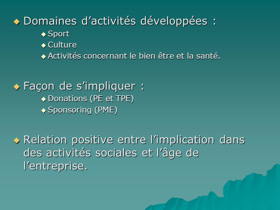 Domaines dactivités développées : Domaines dactivités développées : Sport Culture Activités concernant le bien être et la santé. Façon de simpliquer :