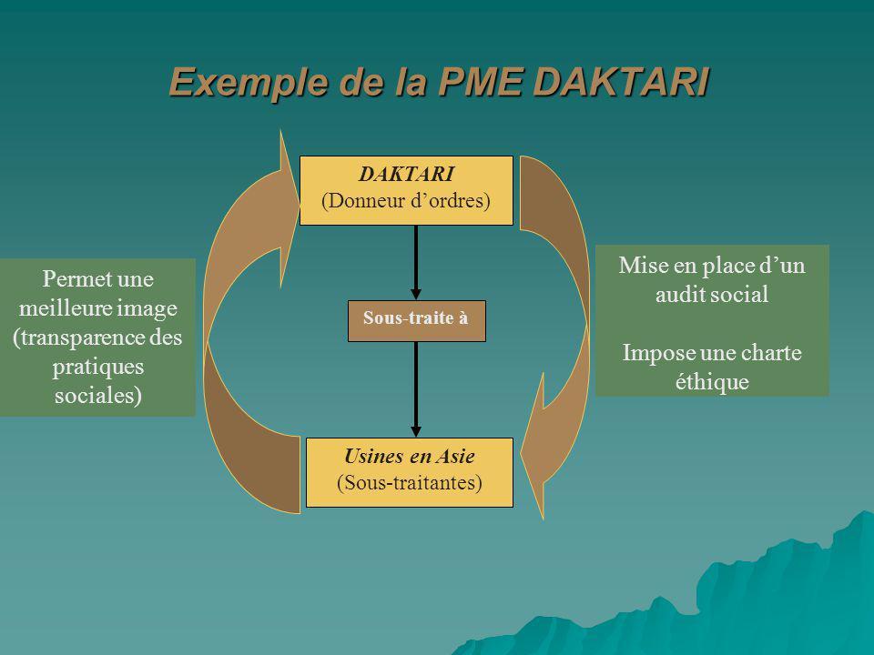 Exemple de la PME DAKTARI DAKTARI (Donneur dordres) Sous-traite à Usines en Asie (Sous-traitantes) Mise en place dun audit social Impose une charte ét