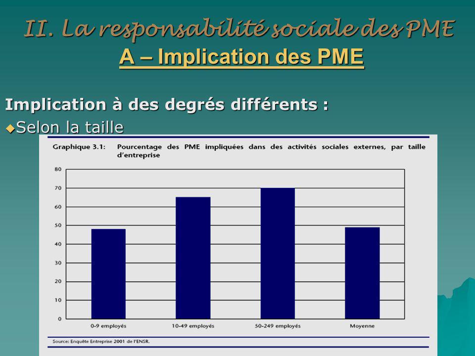 II. La responsabilité sociale des PME A – Implication des PME Implication à des degrés différents : Selon la taille Selon la taille