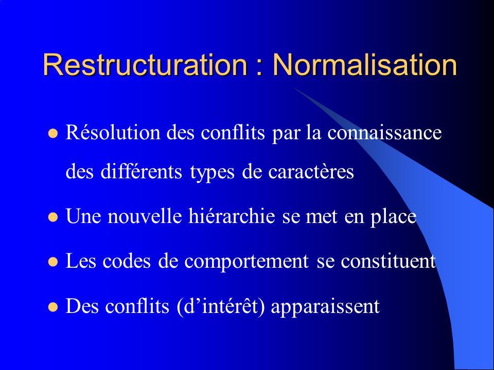 Restructuration : Normalisation Résolution des conflits par la connaissance des différents types de caractères Une nouvelle hiérarchie se met en place Les codes de comportement se constituent Des conflits (dintérêt) apparaissent