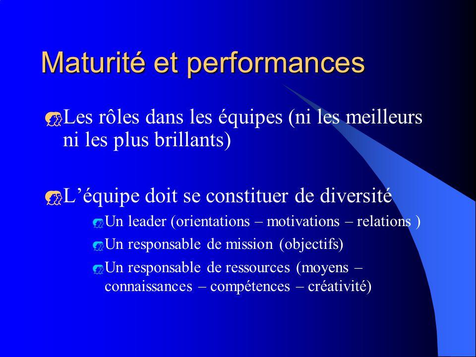 Maturité et performances Les rôles dans les équipes (ni les meilleurs ni les plus brillants) Léquipe doit se constituer de diversité Un leader (orientations – motivations – relations ) Un responsable de mission (objectifs) Un responsable de ressources (moyens – connaissances – compétences – créativité)
