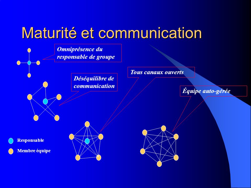 Maturité et communication Omniprésence du responsable de groupe Déséquilibre de communication Tous canaux ouverts Équipe auto-gérée Responsable Membre