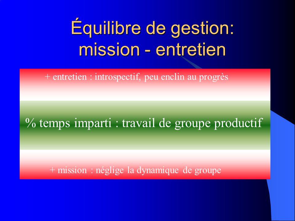 Équilibre de gestion: mission - entretien + entretien : introspectif, peu enclin au progrès % temps imparti : travail de groupe productif + mission : néglige la dynamique de groupe