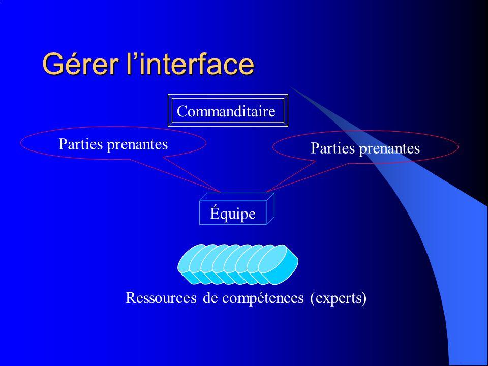 Gérer linterface Commanditaire Équipe Parties prenantes Ressources de compétences (experts)