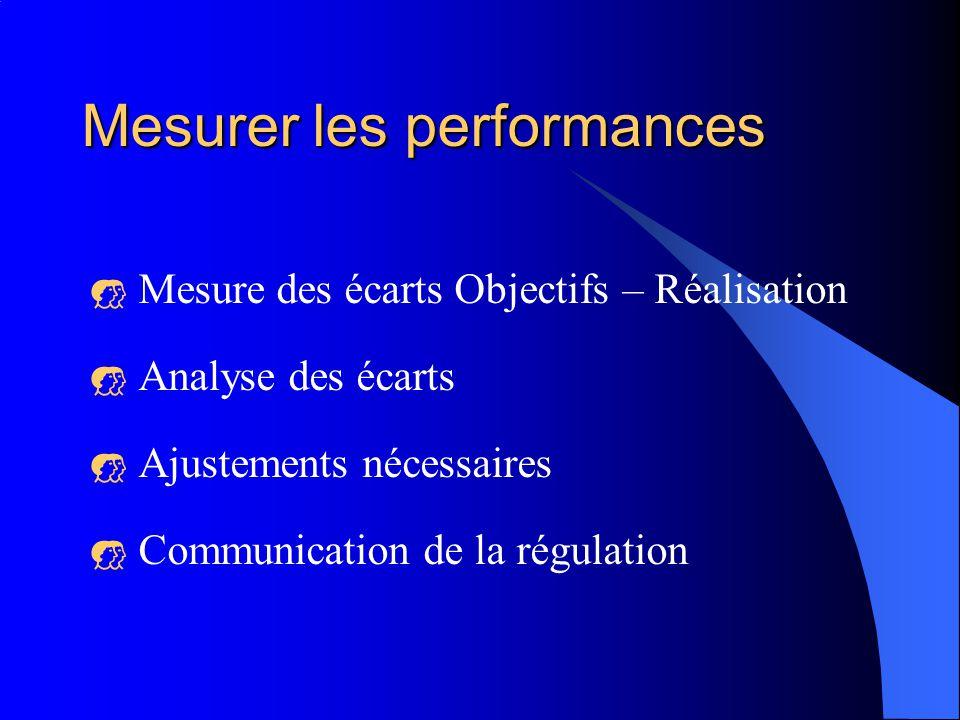Mesurer les performances Mesure des écarts Objectifs – Réalisation Analyse des écarts Ajustements nécessaires Communication de la régulation