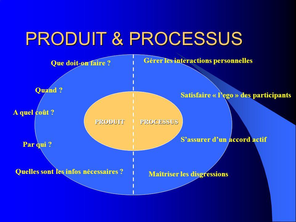 PRODUIT & PROCESSUS PROCESSUSPRODUIT Gérer les interactions personnelles Satisfaire « lego » des participants Sassurer dun accord actif Maîtriser les