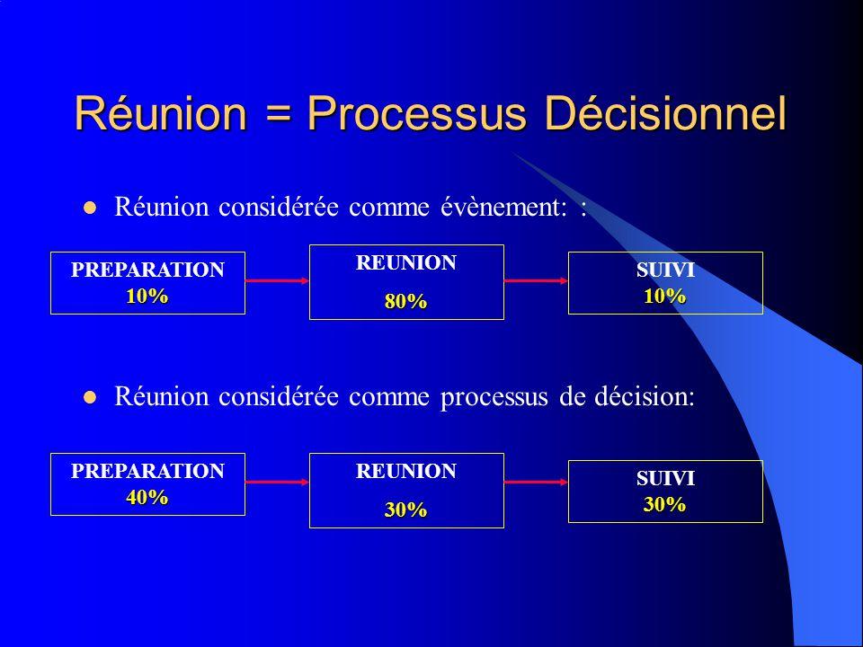 Réunion = Processus Décisionnel Réunion considérée comme évènement: : Réunion considérée comme processus de décision: 10% PREPARATION 10% 30% SUIVI 30