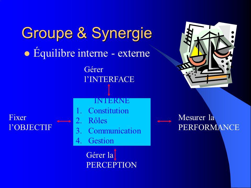 Groupe & Synergie Équilibre interne - externe INTERNE 1.Constitution 2.Rôles 3.Communication 4.Gestion Fixer lOBJECTIF Gérer la PERCEPTION Gérer lINTERFACE Mesurer la PERFORMANCE