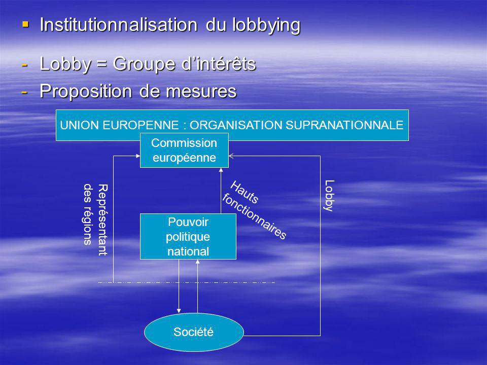 Institutionnalisation du lobbying Institutionnalisation du lobbying -Lobby = Groupe dintérêts -Proposition de mesures UNION EUROPENNE : ORGANISATION S