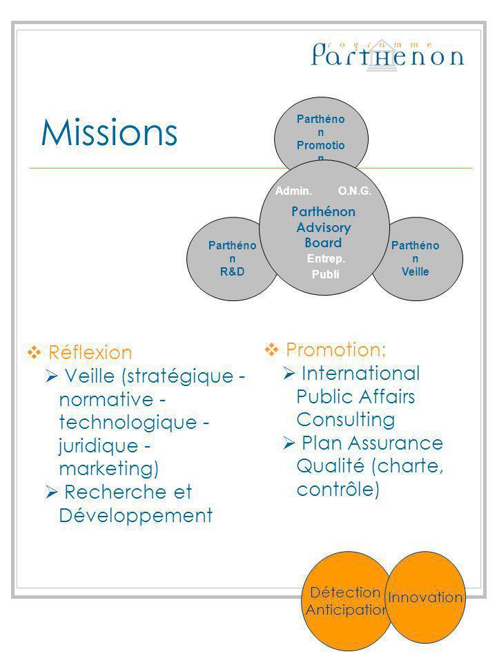 Missions Admi n. O.N. G. Réflexion Veille (stratégique - normative - technologique - juridique - marketing) Recherche et Développement Promotion: Inte