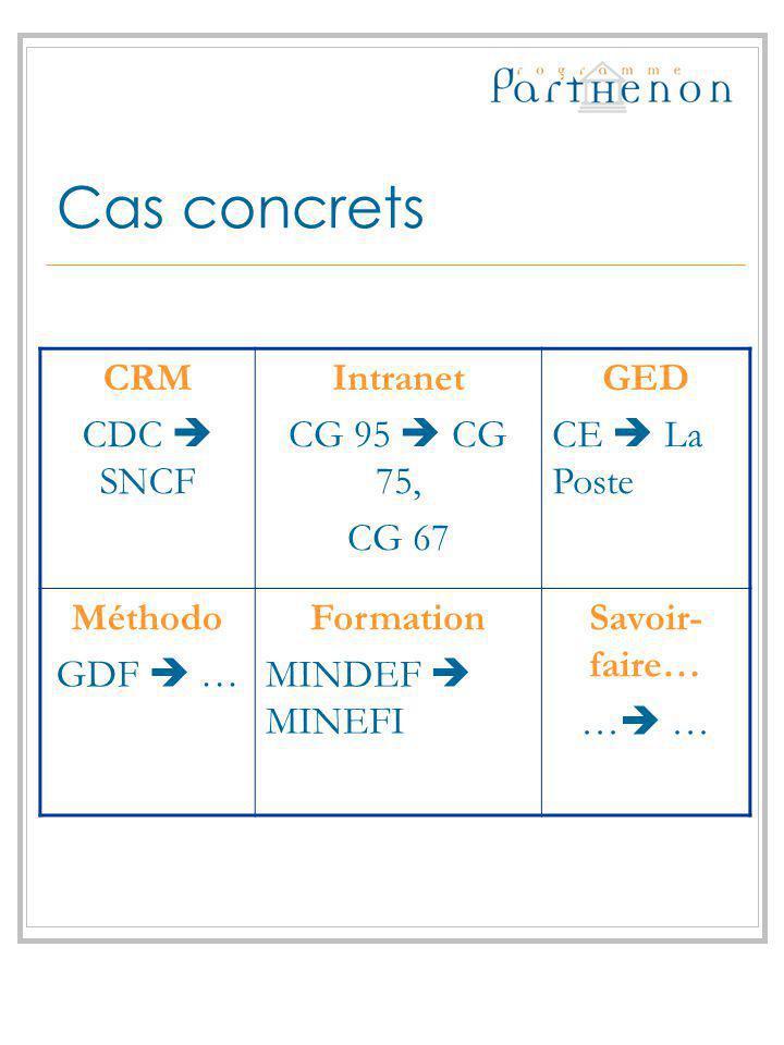 Cas concrets CRM CDC SNCF Intranet CG 95 CG 75, CG 67 GED CE La Poste Méthodo GDF … Formation MINDEF MINEFI Savoir- faire… …