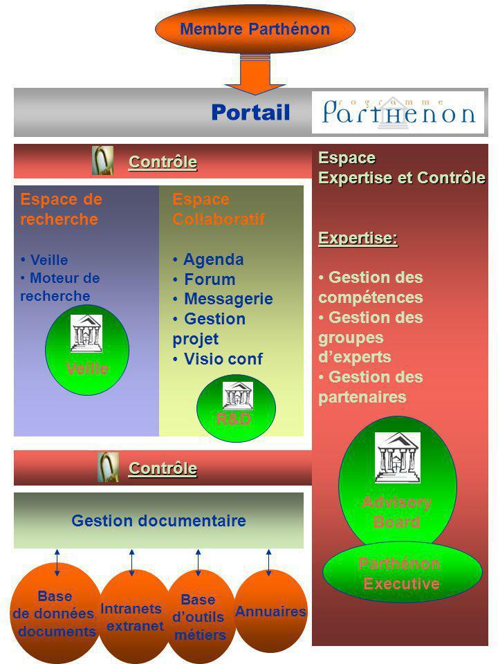 Membre Parthénon Portail Espace de recherche Veille Moteur de recherche Espace Collaboratif Agenda Forum Messagerie Gestion projet Visio conf Espace E