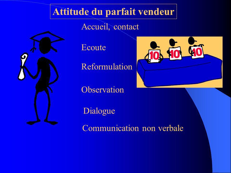 Posture physique Attitude vis à vis de l autre Langage Argumentation Techniques spéciales Manière de conclure Stratégie indirecte, variée, opportunist
