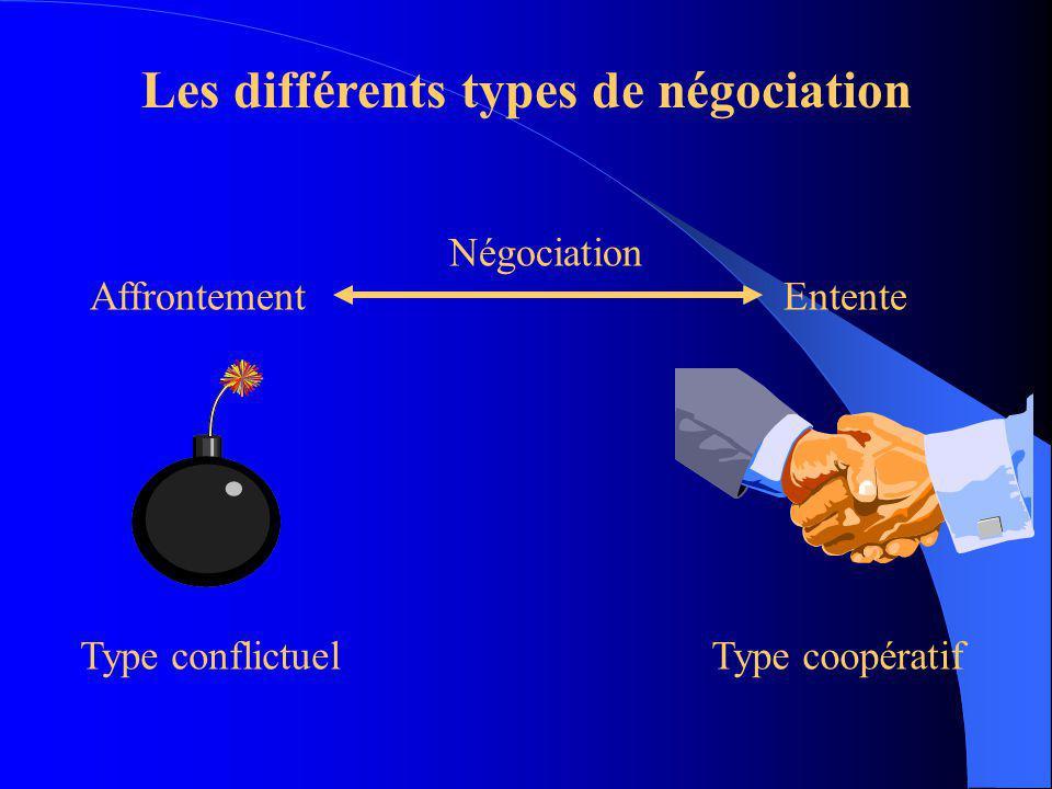 DEFINITION Négociation: Processus par lequel deux ou plusieurs parties interagissent dans le but datteindre une position acceptable au regard de leur