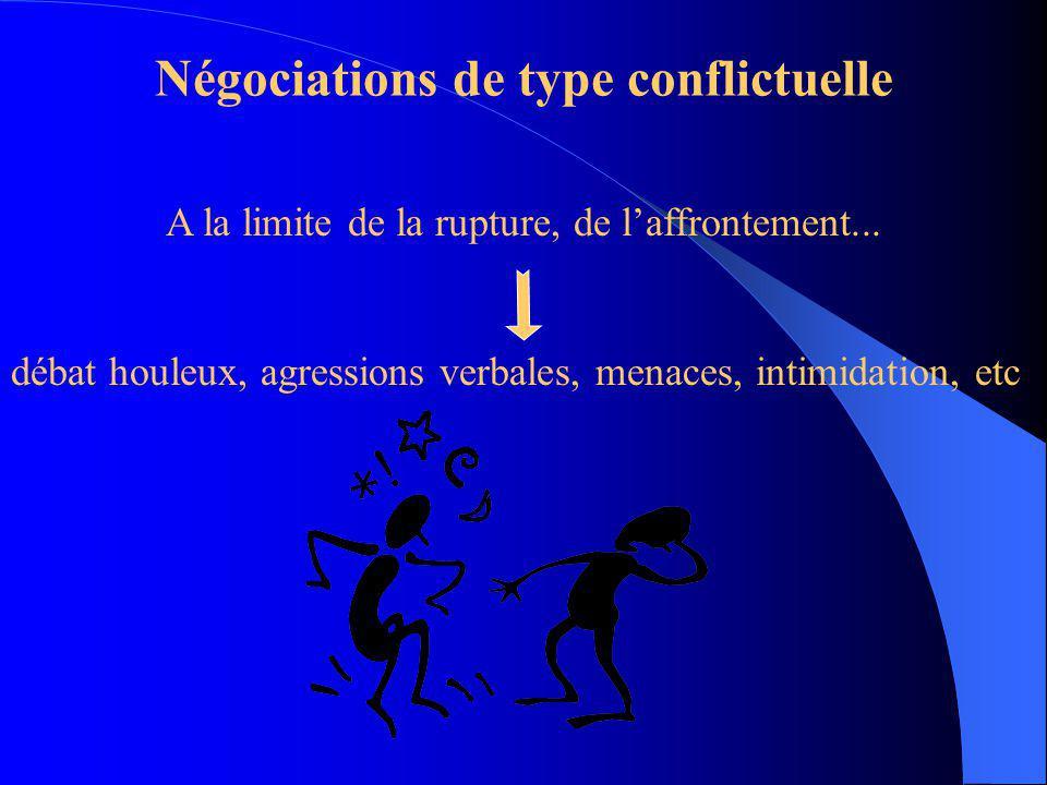 Les différents types de négociation Négociation Affrontement Entente Type conflictuel Type coopératif