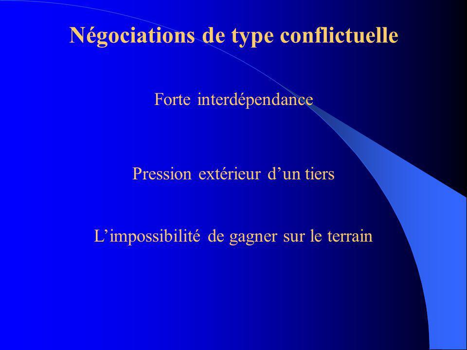 Négociations de type conflictuelle A la limite de la rupture, de laffrontement... débat houleux, agressions verbales, menaces, intimidation, etc