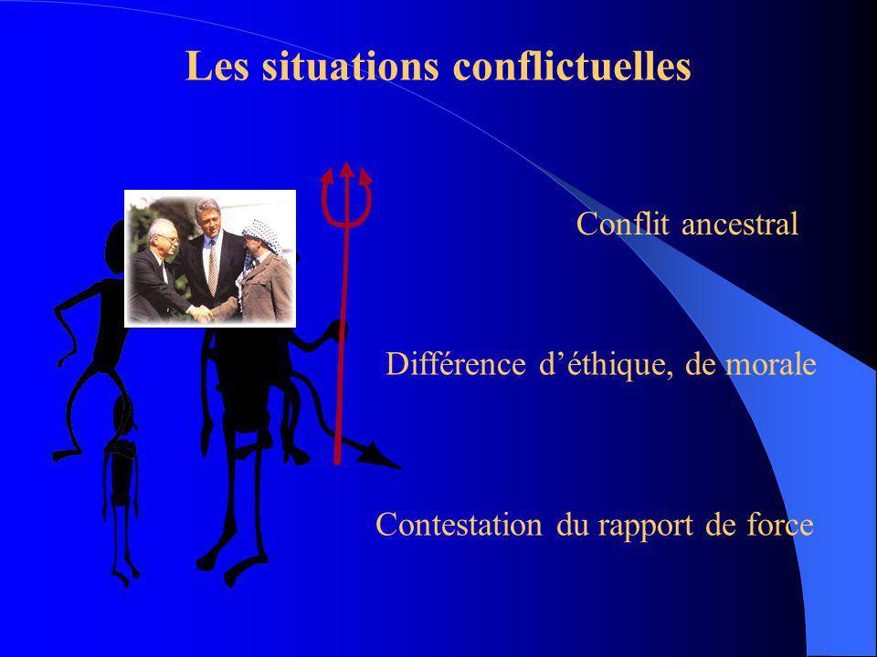 Négociations de type conflictuelle Forte interdépendance Pression extérieur dun tiers Limpossibilité de gagner sur le terrain
