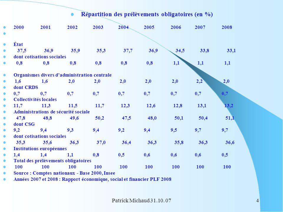 Patrick Michaud 31.10. 074 Répartition des prélèvements obligatoires (en %) 2000 2001 2002 2003 2004 2005 2006 2007 2008 État 37,5 36,9 35,9 35,3 37,7