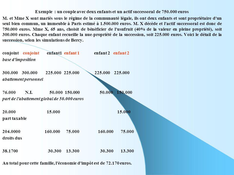 Exemple : un couple avec deux enfants et un actif successoral de 750.000 euros M. et Mme X sont mariés sous le régime de la communauté légale, ils ont