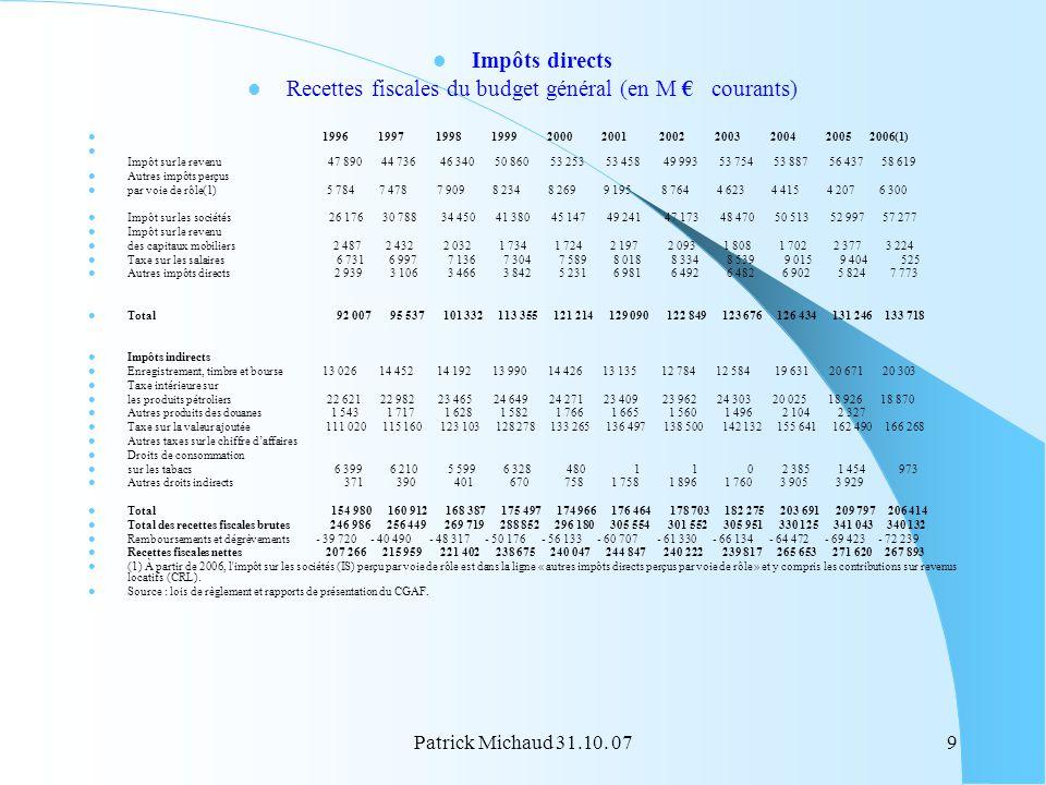 Patrick Michaud 31.10. 079 Impôts directs Recettes fiscales du budget général (en M courants) 1996 1997 1998 1999 2000 2001 2002 2003 2004 2005 2006(1