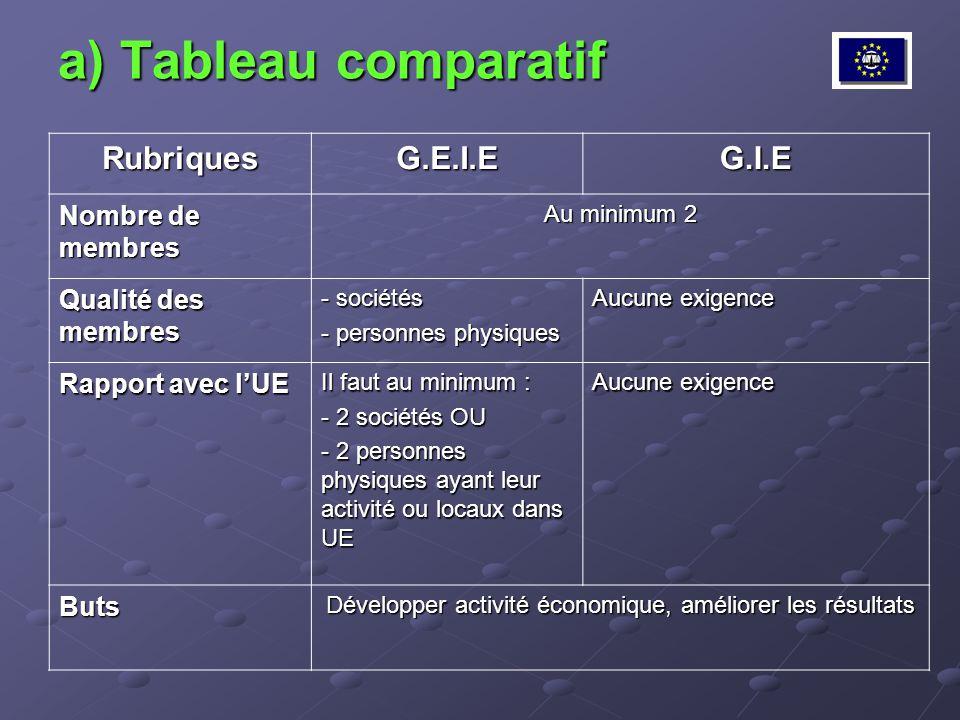 a) Tableau comparatif RubriquesG.E.I.EG.I.E Nombre de membres Au minimum 2 Qualité des membres - sociétés - personnes physiques Aucune exigence Rappor