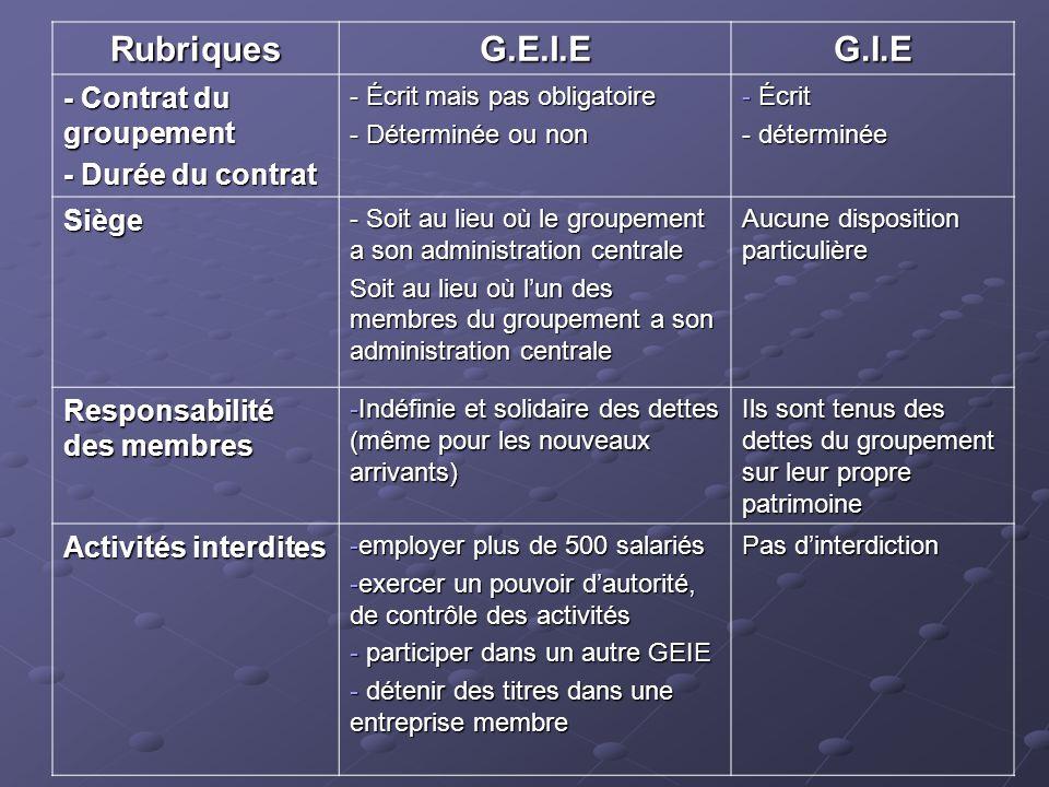RubriquesG.E.I.EG.I.E - Contrat du groupement - Durée du contrat - Écrit mais pas obligatoire - Déterminée ou non - Écrit - déterminée Siège - Soit au