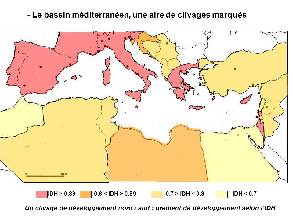 IDH > 0.890.8 0.890.7 > IDH < 0.8IDH < 0.7 - Le bassin méditerranéen, une aire de clivages marqués Un clivage de développement nord / sud : gradient d