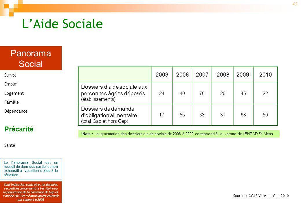 Panorama Social Sauf indication contraire, les données recueillies concernent le territoire ou la population de la commune de Gap et lannée 2010 et lévolution est calculée par rapport à 2003 43 Le Panorama Social est un recueil de données partiel et non exhaustif à vocation daide à la réflexion.