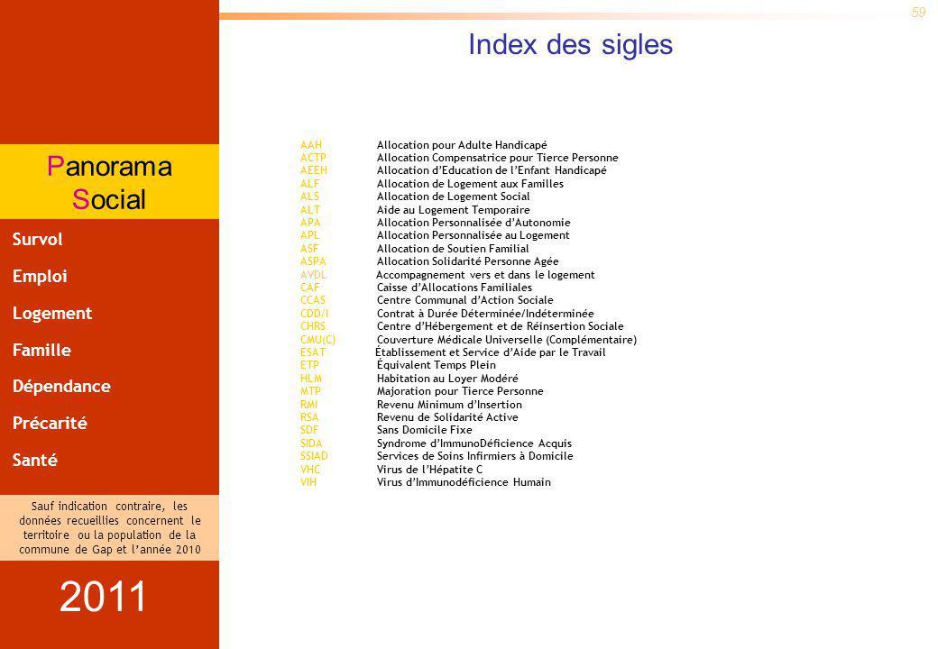 Panorama Social Sauf indication contraire, les données recueillies concernent le territoire ou la population de la commune de Gap et lannée 2010 et lévolution est calculée par rapport à 2003 59 Le Panorama Social est un recueil de données partiel et non exhaustif à vocation daide à la réflexion.
