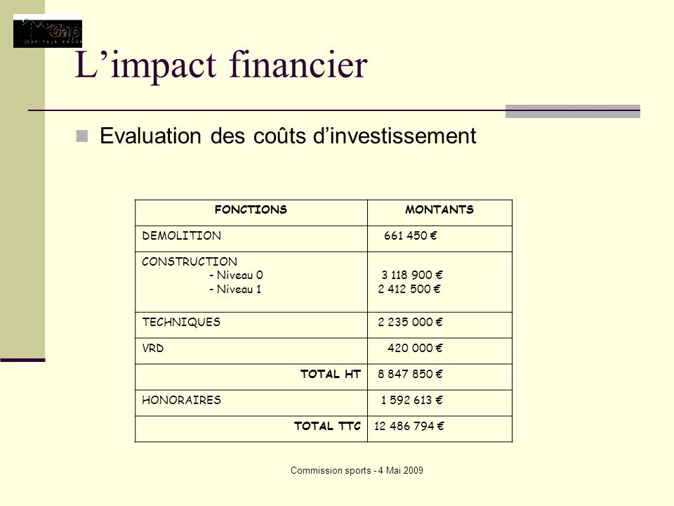 Commission sports - 4 Mai 2009 Limpact financier Evaluation des coûts dinvestissement FONCTIONSMONTANTS DEMOLITION 661 450 CONSTRUCTION - Niveau 0 - Niveau 1 3 118 900 2 412 500 TECHNIQUES 2 235 000 VRD 420 000 TOTAL HT 8 847 850 HONORAIRES 1 592 613 TOTAL TTC12 486 794