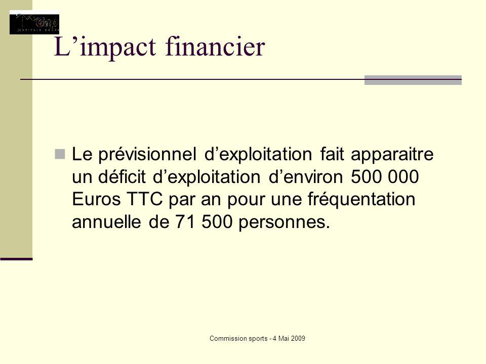 Commission sports - 4 Mai 2009 Limpact financier Le prévisionnel dexploitation fait apparaitre un déficit dexploitation denviron 500 000 Euros TTC par an pour une fréquentation annuelle de 71 500 personnes.
