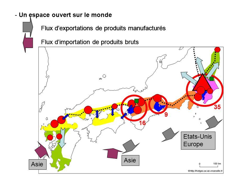 - Un espace ouvert sur le monde Flux dexportations de produits manufacturés 35 16 9 Etats-Unis Europe Flux dimportation de produits bruts Asie Flux de