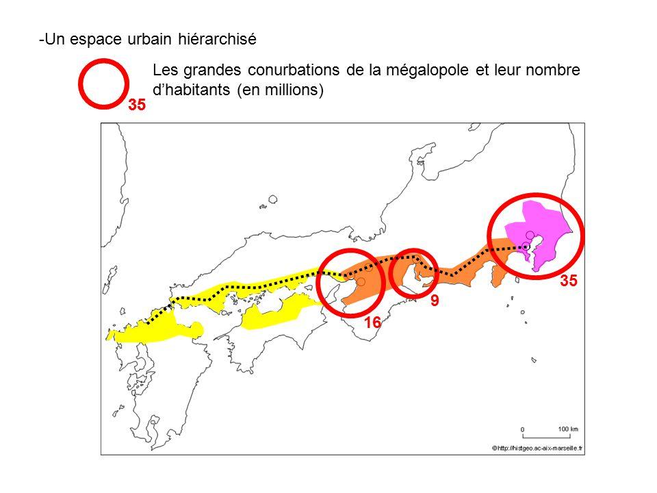 -Un espace urbain hiérarchisé Les grandes conurbations de la mégalopole et leur nombre dhabitants (en millions) 35 16 9 35