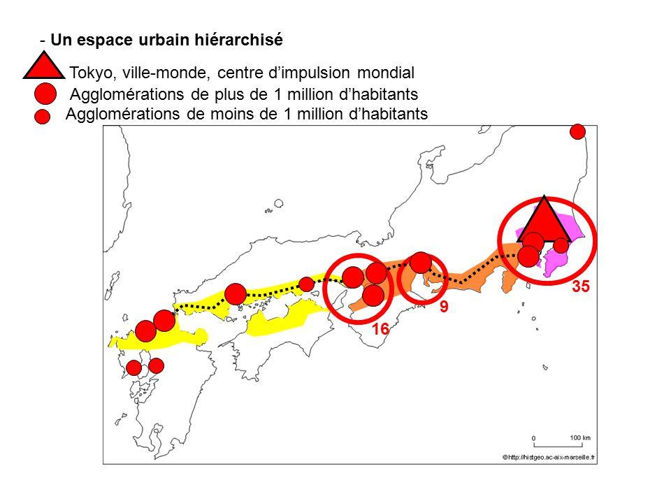 - Un espace urbain hiérarchisé Tokyo, ville-monde, centre dimpulsion mondial 35 16 9 Agglomérations de plus de 1 million dhabitants Agglomérations de