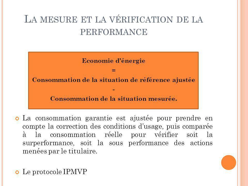 L A MESURE ET LA VÉRIFICATION DE LA PERFORMANCE Economie dénergie = Consommation de la situation de référence ajustée - Consommation de la situation m