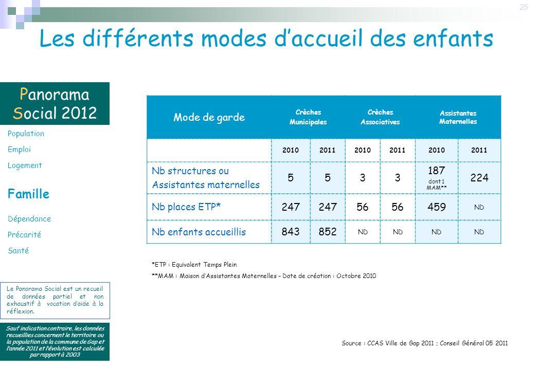 Panorama Social 2012 Sauf indication contraire, les données recueillies concernent le territoire ou la population de la commune de Gap et lannée 2011