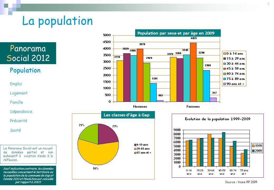 Panorama Social 2012 Sauf indication contraire, les données recueillies concernent le territoire ou la population de la commune de Gap et lannée 2011 et lévolution est calculée par rapport à 2003 39 Le Panorama Social est un recueil de données partiel et non exhaustif à vocation daide à la réflexion.