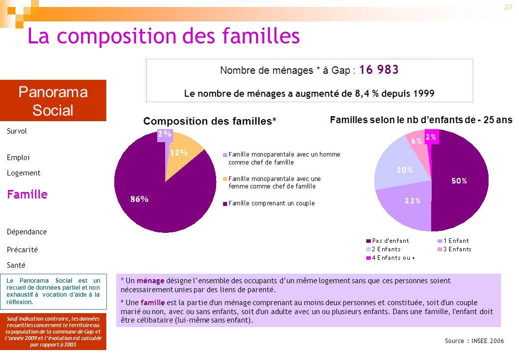 Panorama Social Sauf indication contraire, les données recueillies concernent le territoire ou la population de la commune de Gap et lannée 2009 et lé