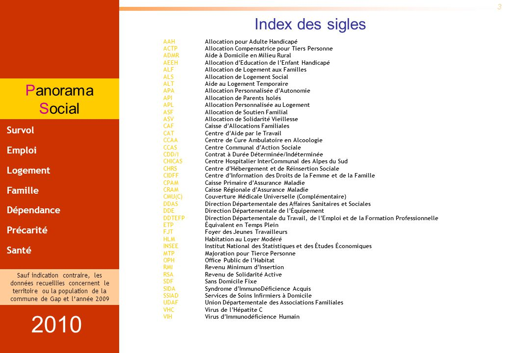 Panorama Social Sauf indication contraire, les données recueillies concernent le territoire ou la population de la commune de Gap et lannée 2009 et lévolution est calculée par rapport à 2003 14 Le Panorama Social est un recueil de données partiel et non exhaustif à vocation daide à la réflexion.