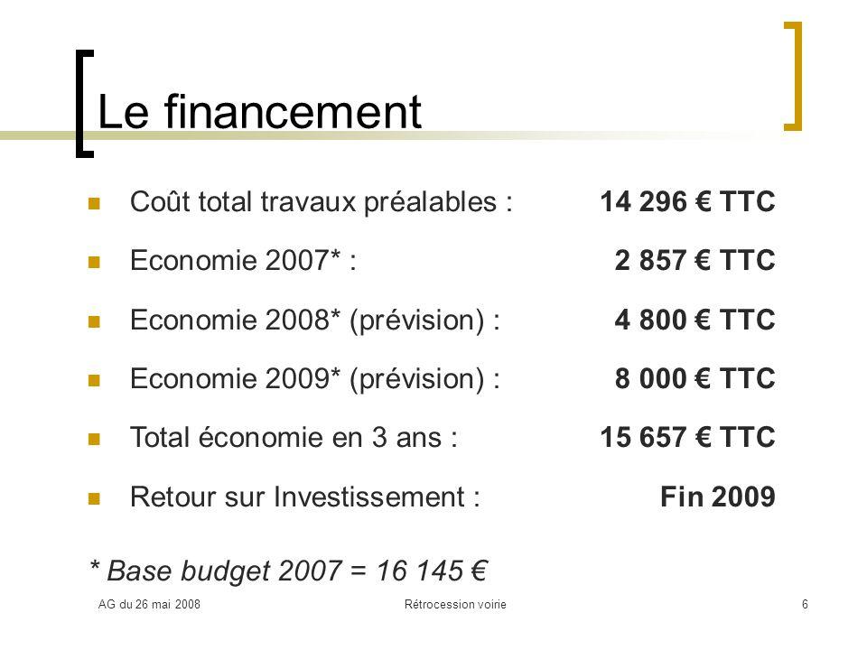 AG du 26 mai 2008Rétrocession voirie6 Le financement Coût total travaux préalables :14 296 TTC Economie 2007* :2 857 TTC Economie 2008* (prévision) :4 800 TTC Economie 2009* (prévision) :8 000 TTC Total économie en 3 ans :15 657 TTC Retour sur Investissement :Fin 2009 * Base budget 2007 = 16 145