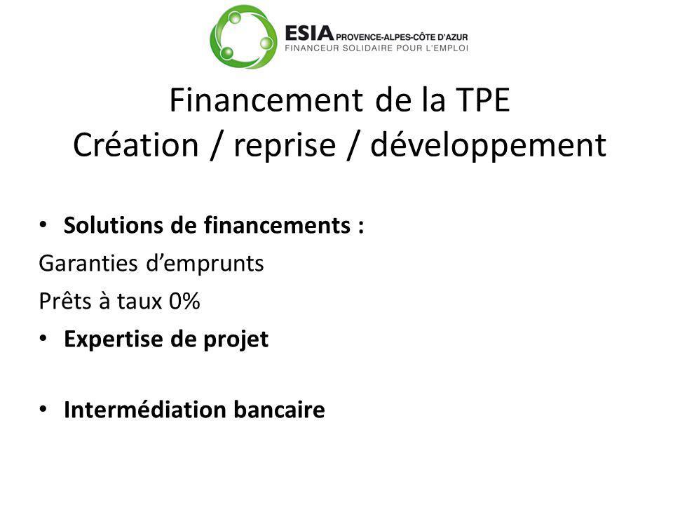 Solutions de financements : Garanties demprunts Prêts à taux 0% Expertise de projet Intermédiation bancaire Financement de la TPE Création / reprise / développement